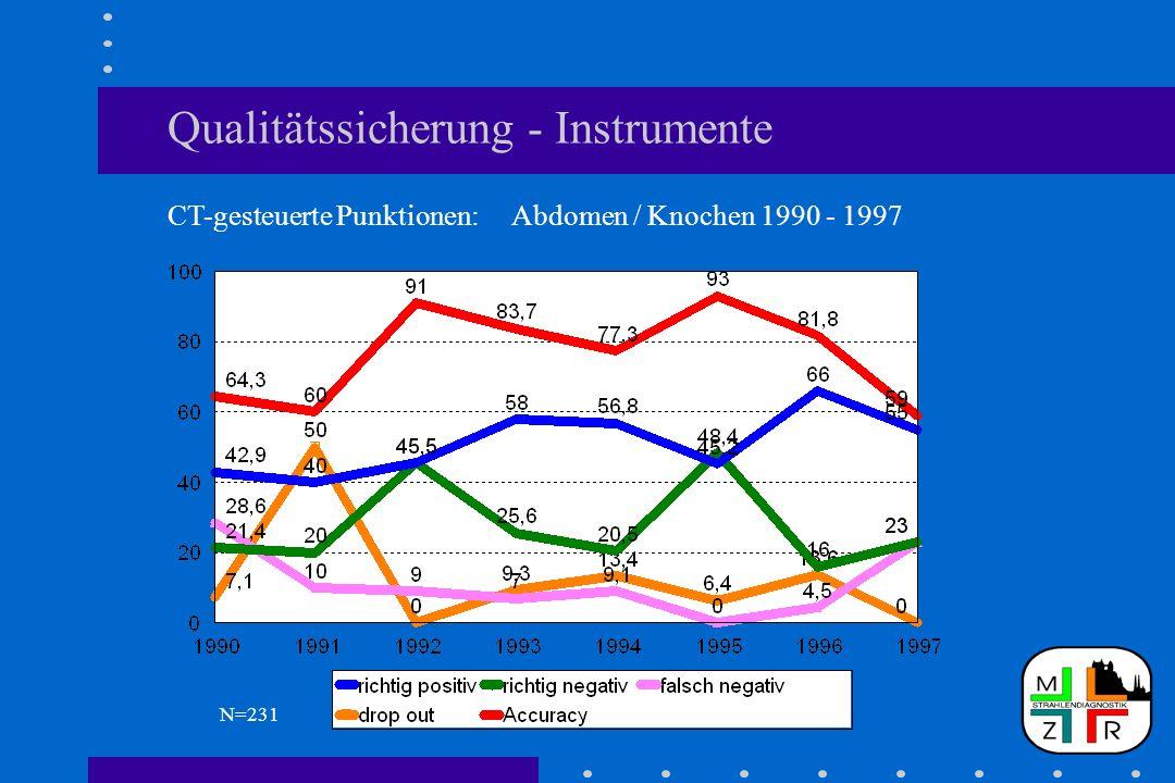 Qualitätssicherung - Instrumente CT-gesteuerte Punktionen: Abdomen / Knochen 1990 - 1997 N=231