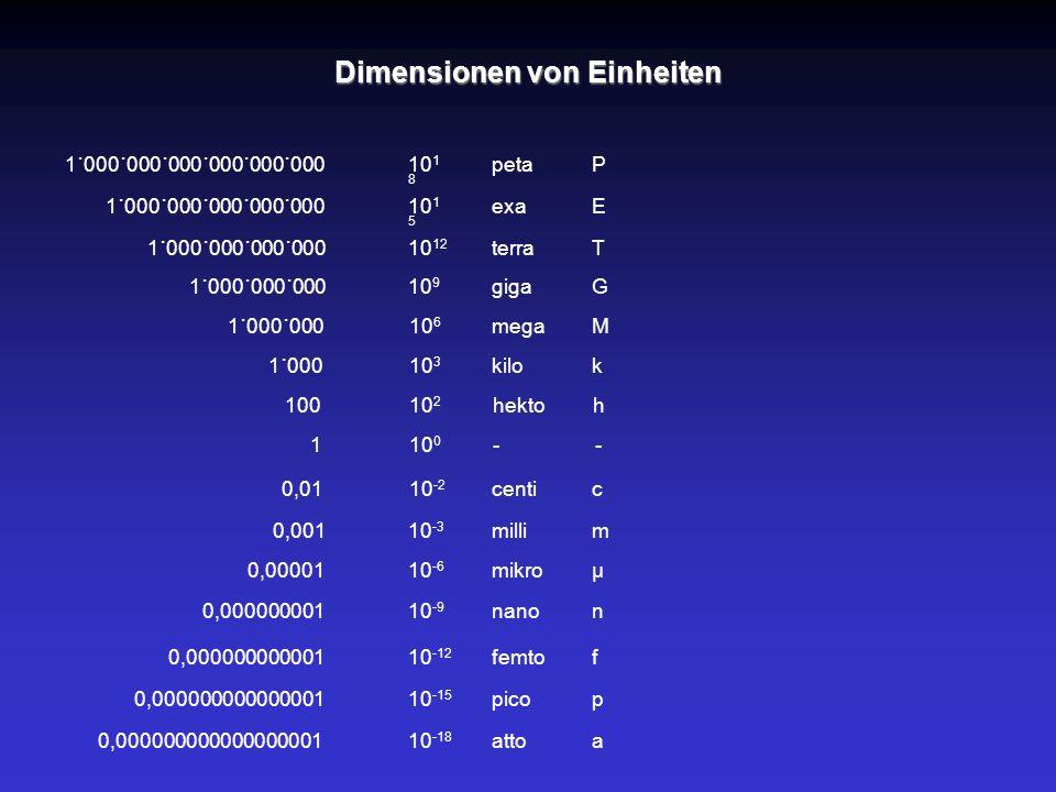 Dimensionen von Einheiten k M G T E P p f a m µ c n h 10 3 10 6 10 9 10 12 10 1 5 10 1 8 10 -15 10 -12 10 -18 10 -3 10 -6 10 -9 10 -2 10 2 kilo mega g