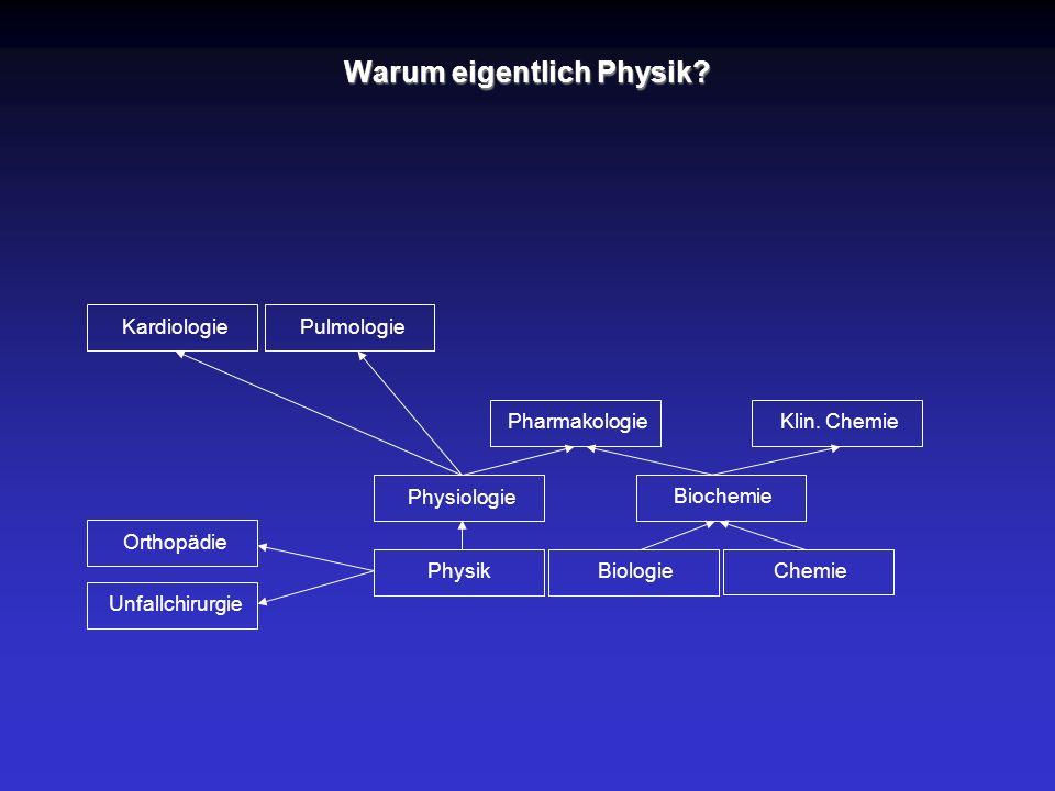 Warum eigentlich Physik? Physik Physiologie Pharmakologie KardiologiePulmologie Biologie Biochemie Chemie Klin. Chemie Orthopädie Unfallchirurgie