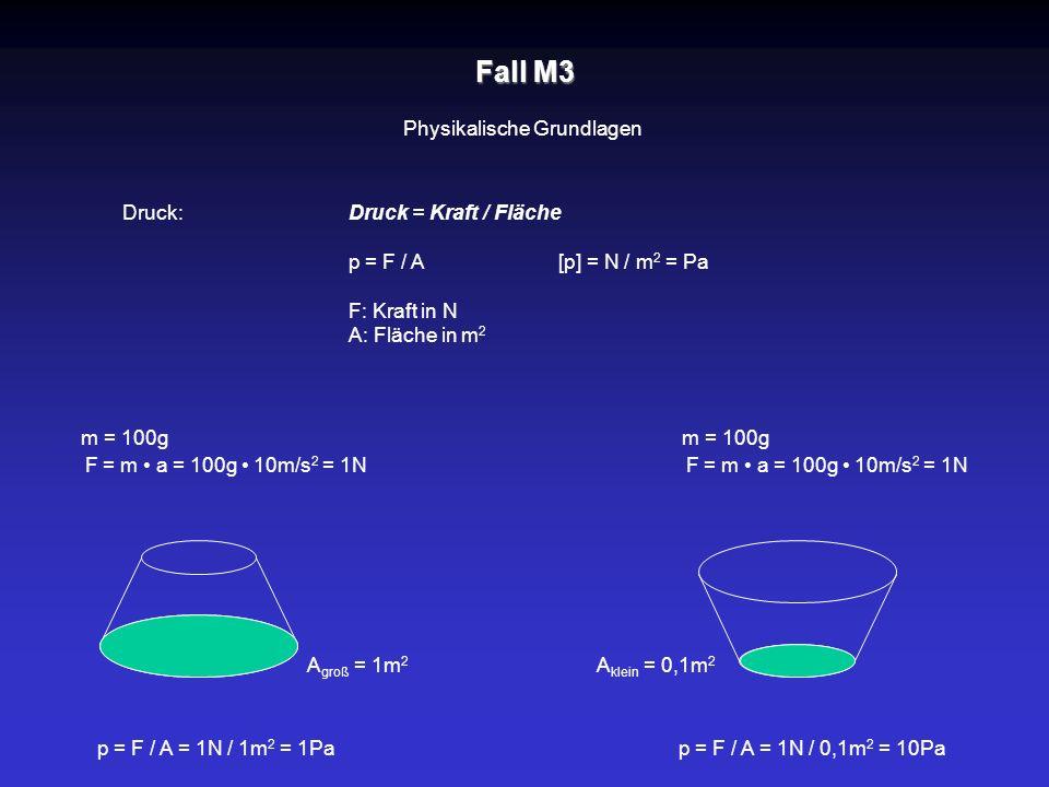 Druck = Kraft / Fläche p = F / A [p] = N / m 2 = Pa F: Kraft in N A: Fläche in m 2 m = 100g F = m a = 100g 10m/s 2 = 1N A groß = 1m 2 A klein = 0,1m 2