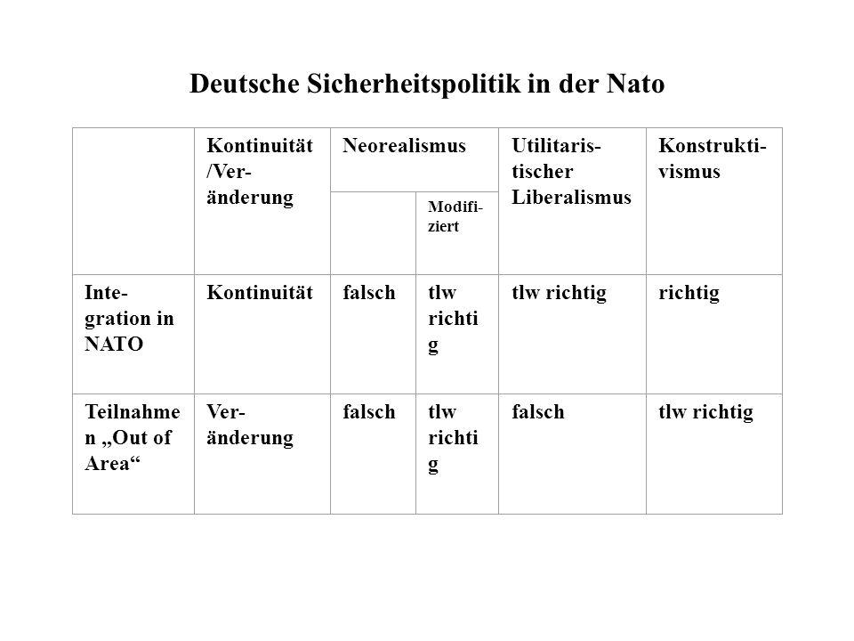 Deutsche Sicherheitspolitik in der Nato Kontinuität /Ver- änderung NeorealismusUtilitaris- tischer Liberalismus Konstrukti- vismus Modifi- ziert Inte-