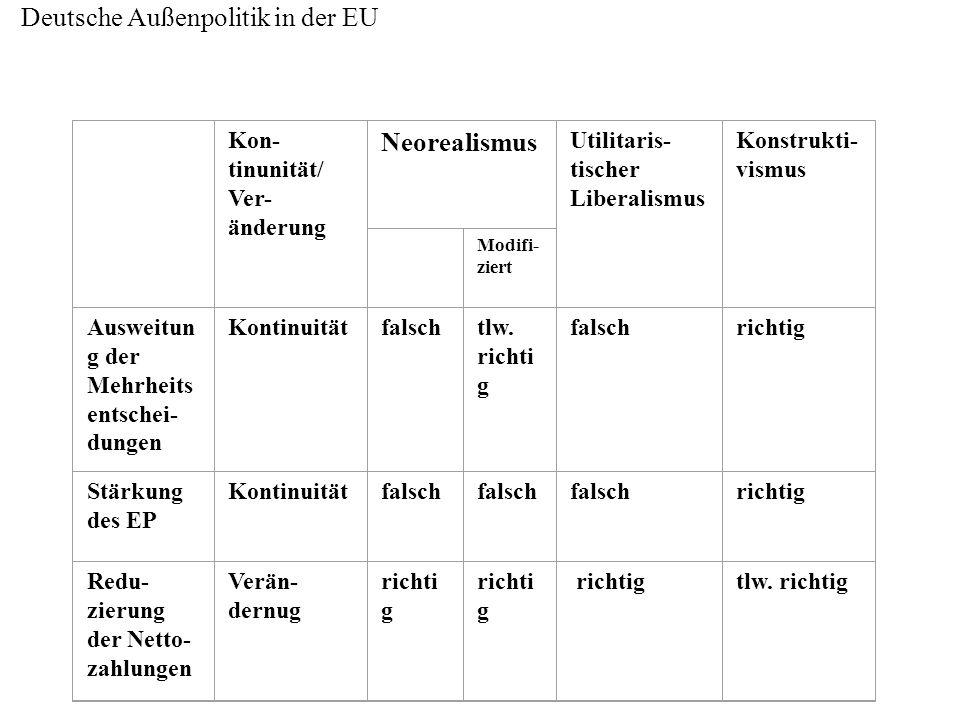 Deutsche Außenpolitik in der EU Kon- tinunität/ Ver- änderung Neorealismus Utilitaris- tischer Liberalismus Konstrukti- vismus Modifi- ziert Ausweitun