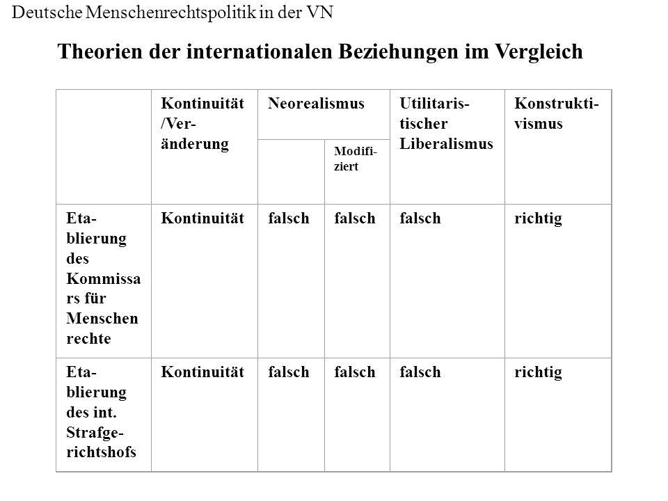 Deutsche Menschenrechtspolitik in der VN Theorien der internationalen Beziehungen im Vergleich Kontinuität /Ver- änderung NeorealismusUtilitaris- tisc