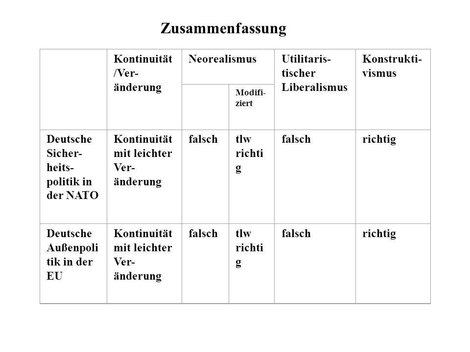 Zusammenfassung Kontinuität /Ver- änderung NeorealismusUtilitaris- tischer Liberalismus Konstrukti- vismus Modifi- ziert Deutsche Sicher- heits- polit