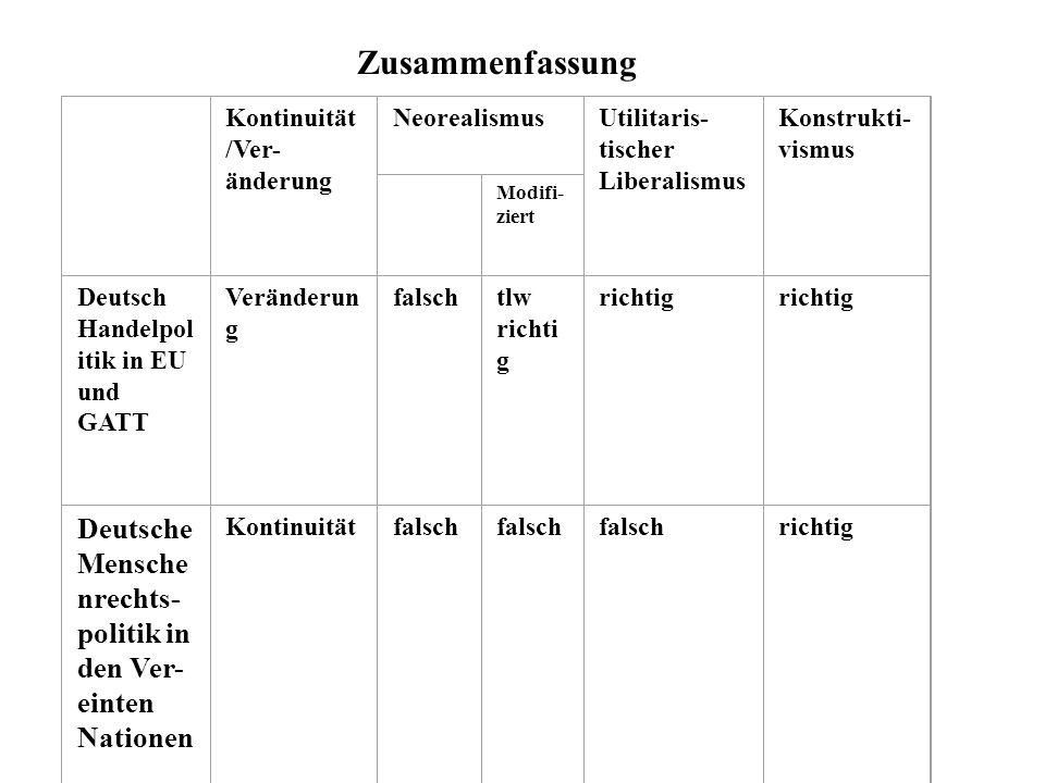 Zusammenfassung Kontinuität /Ver- änderung NeorealismusUtilitaris- tischer Liberalismus Konstrukti- vismus Modifi- ziert Deutsch Handelpol itik in EU