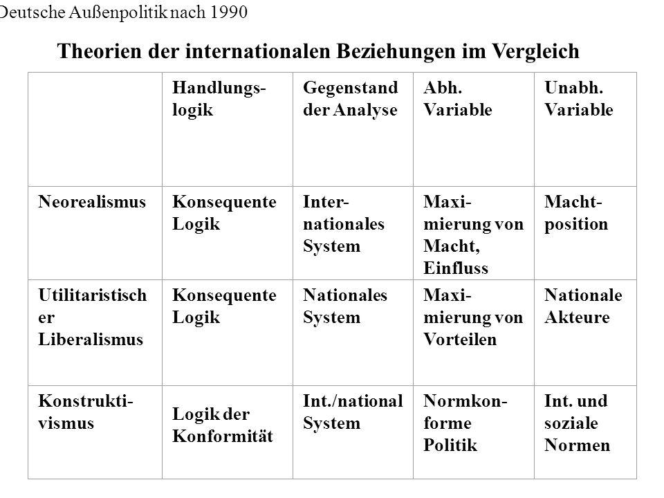 Deutsche Außenpolitik nach 1990 Handlungs- logik Gegenstand der Analyse Abh. Variable Unabh. Variable NeorealismusKonsequente Logik Inter- nationales