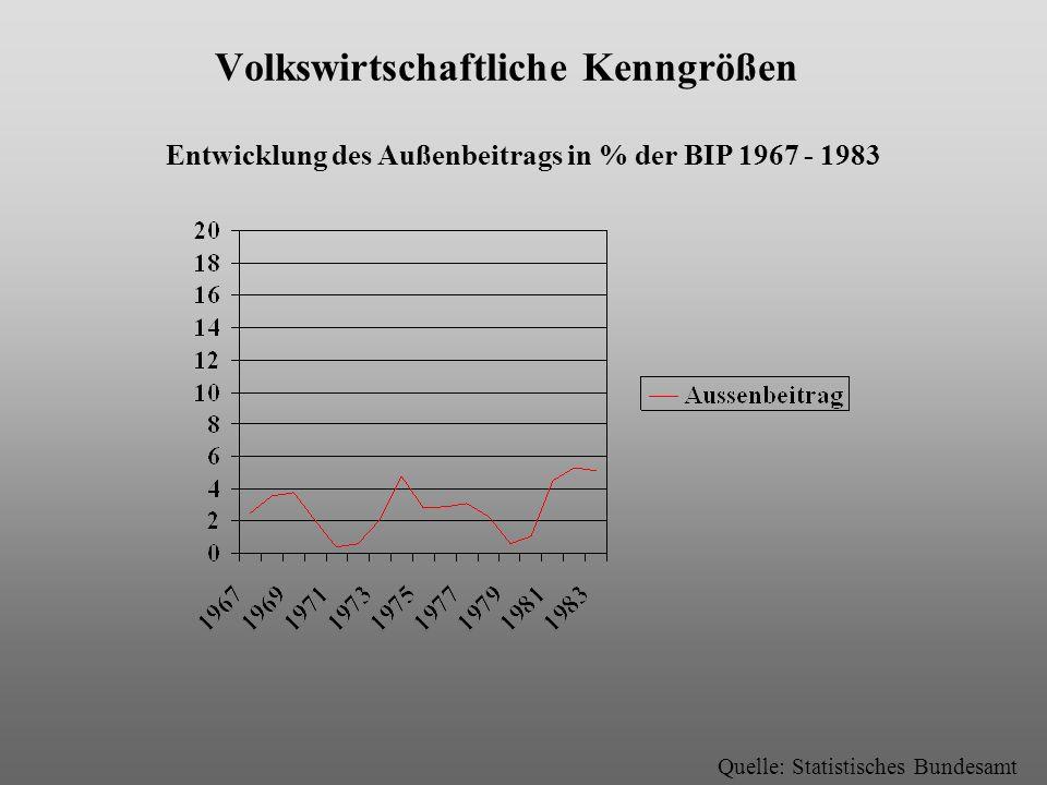 Volkswirtschaftliche Kenngrößen Entwicklung des Außenbeitrags in % der BIP 1967 - 1983 Quelle: Statistisches Bundesamt