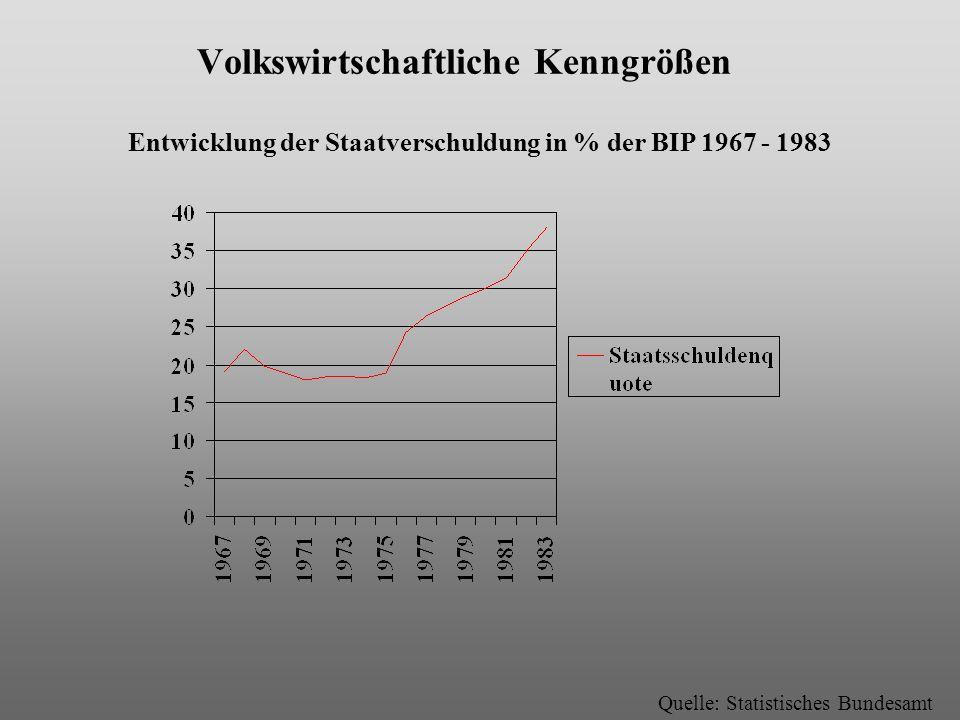 Volkswirtschaftliche Kenngrößen Entwicklung der Staatverschuldung in % der BIP 1967 - 1983 Quelle: Statistisches Bundesamt