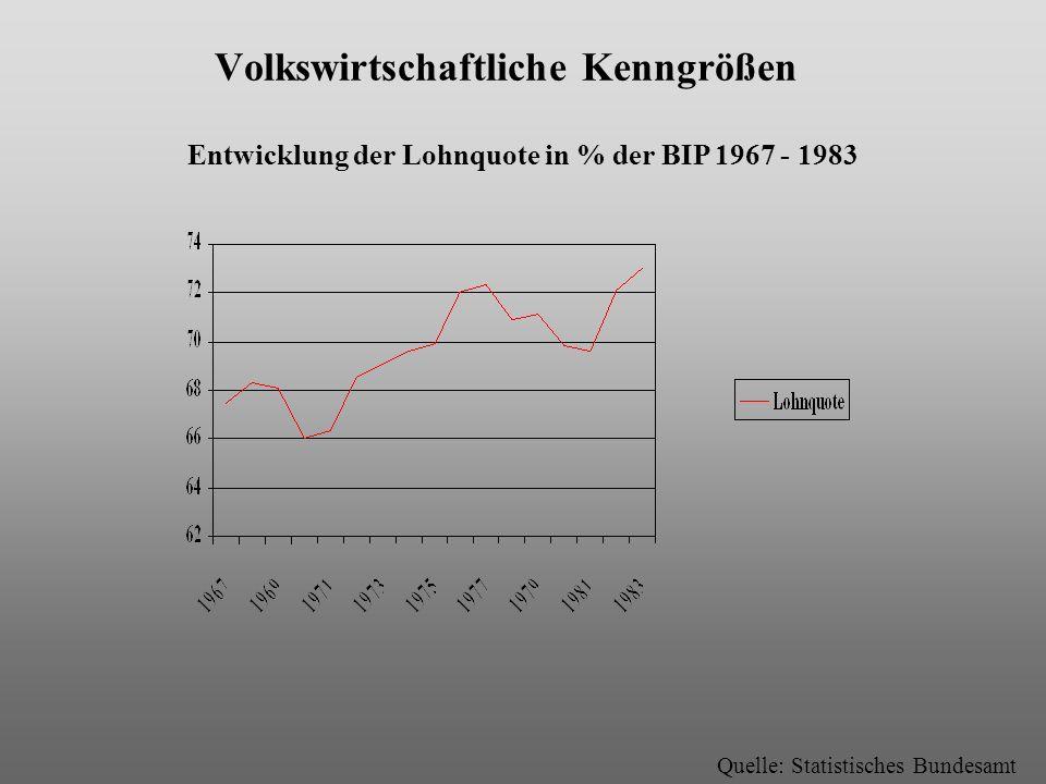 Volkswirtschaftliche Kenngrößen Entwicklung der Lohnquote in % der BIP 1967 - 1983 Quelle: Statistisches Bundesamt
