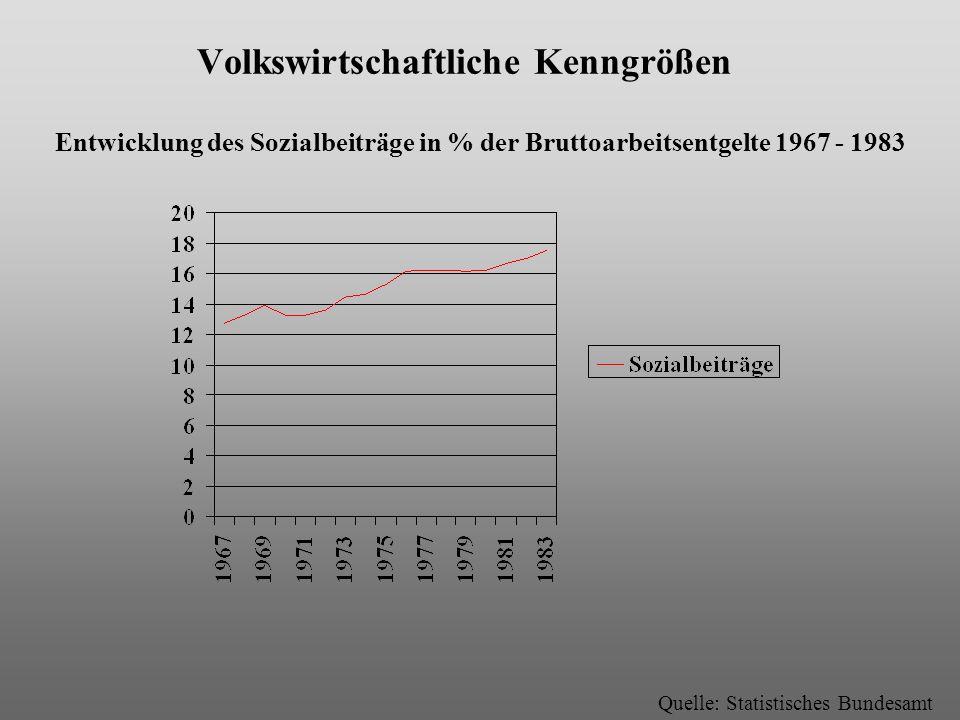 Volkswirtschaftliche Kenngrößen Entwicklung des Sozialbeiträge in % der Bruttoarbeitsentgelte 1967 - 1983 Quelle: Statistisches Bundesamt