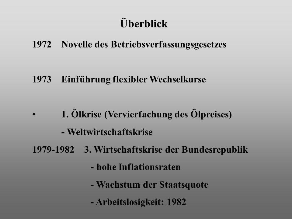 Überblick 1972 Novelle des Betriebsverfassungsgesetzes 1973 Einführung flexibler Wechselkurse 1. Ölkrise (Vervierfachung des Ölpreises) - Weltwirtscha