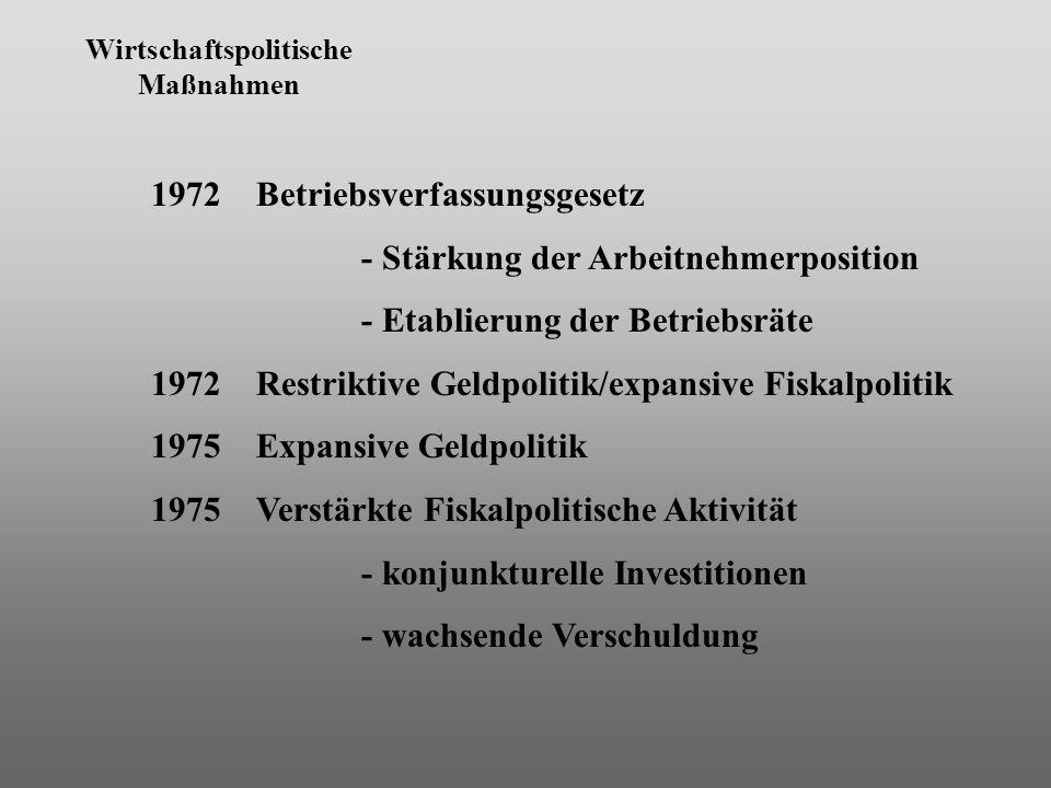Wirtschaftspolitische Maßnahmen 1972 Betriebsverfassungsgesetz - Stärkung der Arbeitnehmerposition - Etablierung der Betriebsräte 1972 Restriktive Geldpolitik/expansive Fiskalpolitik 1975 Expansive Geldpolitik 1975 Verstärkte Fiskalpolitische Aktivität - konjunkturelle Investitionen - wachsende Verschuldung