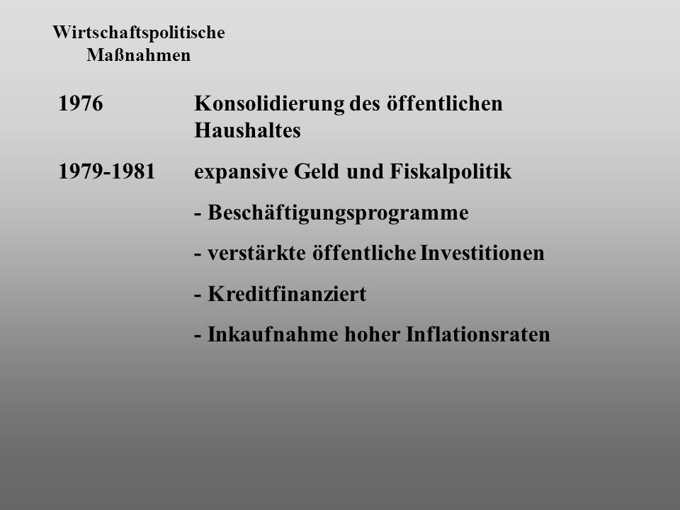 Wirtschaftspolitische Maßnahmen 1976 Konsolidierung des öffentlichen Haushaltes 1979-1981expansive Geld und Fiskalpolitik - Beschäftigungsprogramme - verstärkte öffentliche Investitionen - Kreditfinanziert - Inkaufnahme hoher Inflationsraten