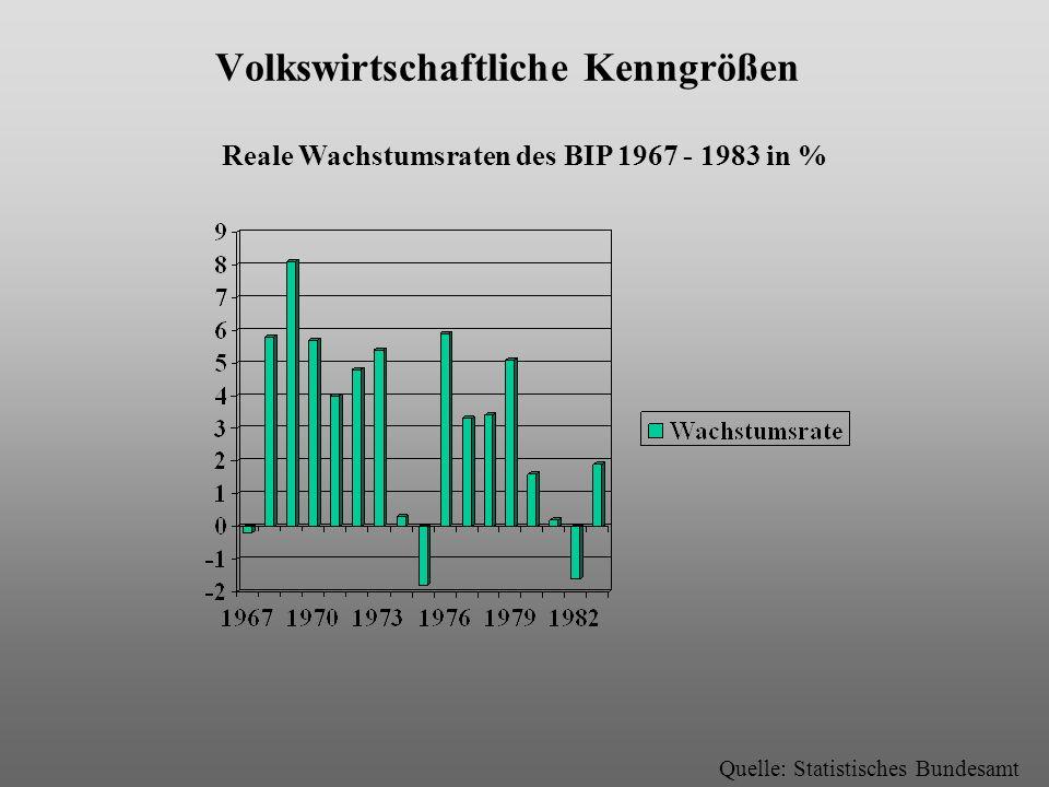 Volkswirtschaftliche Kenngrößen Reale Wachstumsraten des BIP 1967 - 1983 in % Quelle: Statistisches Bundesamt