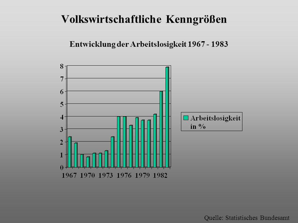 Volkswirtschaftliche Kenngrößen Entwicklung der Arbeitslosigkeit 1967 - 1983 Quelle: Statistisches Bundesamt