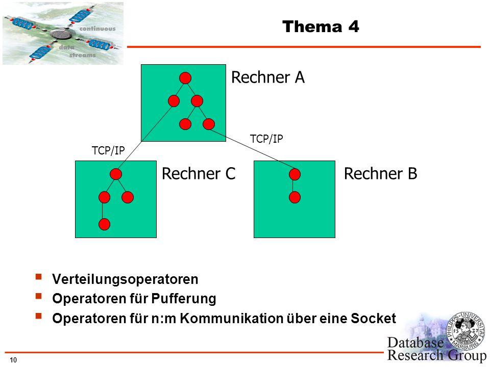 10 Thema 4 Verteilungsoperatoren Operatoren für Pufferung Operatoren für n:m Kommunikation über eine Socket Rechner A Rechner BRechner C TCP/IP