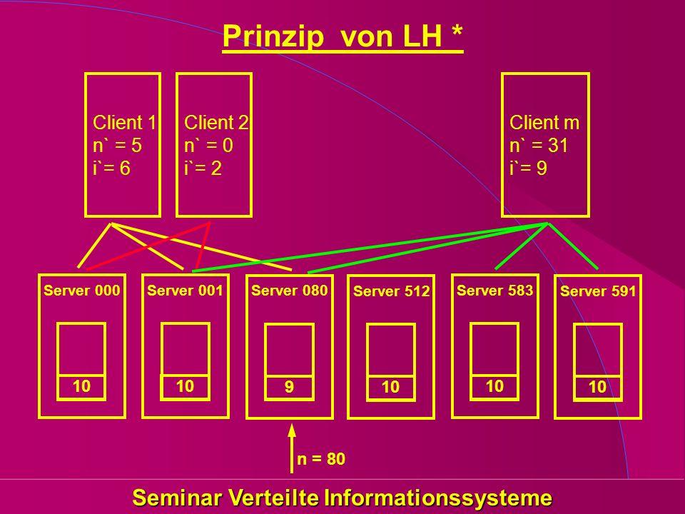 Seminar Verteilte Informationssysteme Client 1 n` = 5 i`= 6 Client 2 n` = 0 i`= 2 Client m n` = 31 i`= 9 Server 000 10 Server 001 10 Server 080 9 Serv