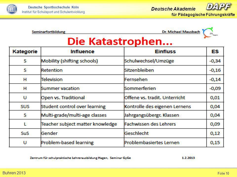 Deutsche Akademie für Pädagogische Führungskräfte Folie 10 Buhren 2013 Deutsche Sporthochschule Köln Institut für Schulsport und Schulentwicklung