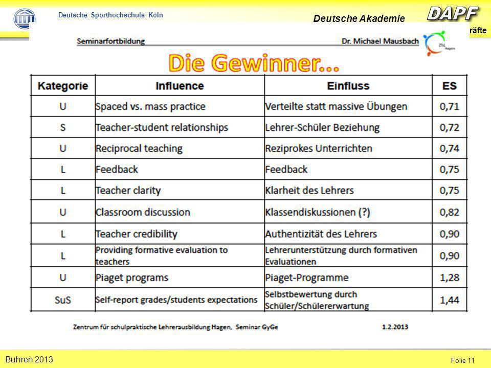 Deutsche Akademie für Pädagogische Führungskräfte Folie 11 Buhren 2013 Deutsche Sporthochschule Köln Institut für Schulsport und Schulentwicklung