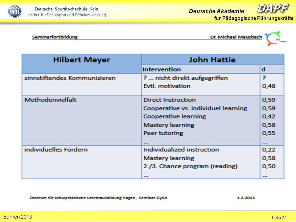 Deutsche Akademie für Pädagogische Führungskräfte Folie 27 Buhren 2013 Deutsche Sporthochschule Köln Institut für Schulsport und Schulentwicklung