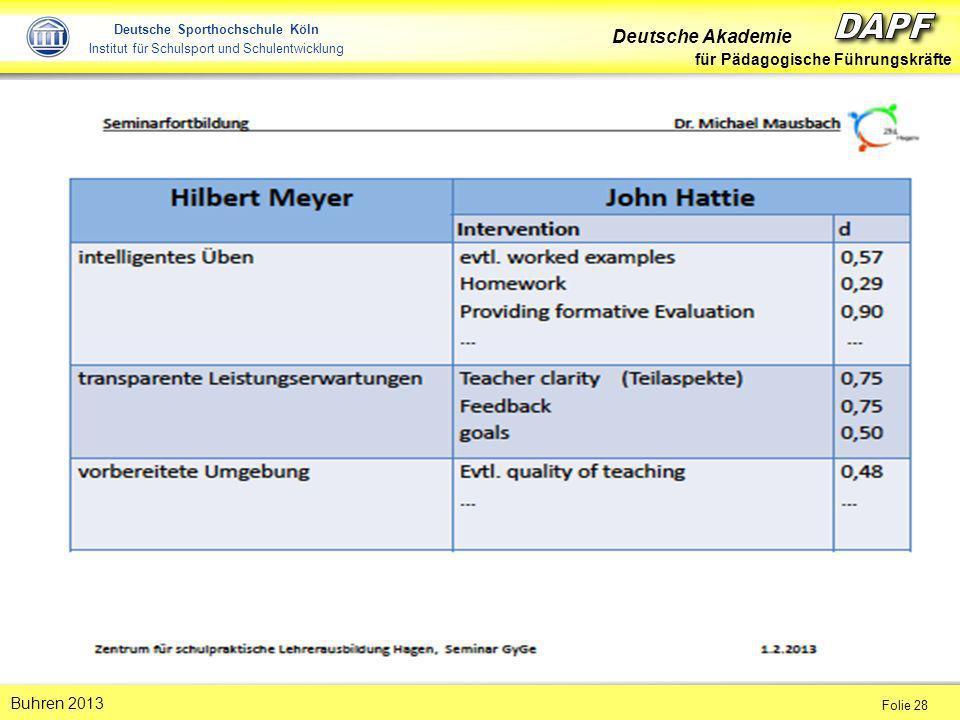 Deutsche Akademie für Pädagogische Führungskräfte Folie 28 Buhren 2013 Deutsche Sporthochschule Köln Institut für Schulsport und Schulentwicklung
