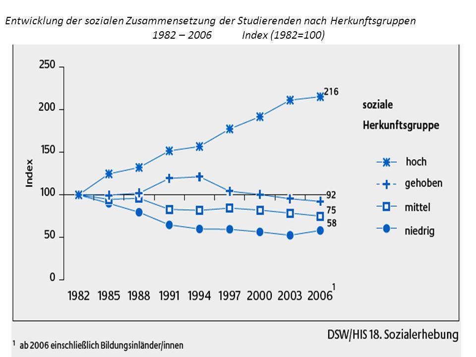 Entwicklung der sozialen Zusammensetzung der Studierenden nach Herkunftsgruppen 1982 – 2006 Index (1982=100)