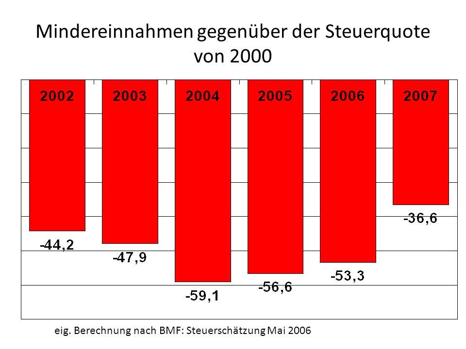 Mindereinnahmen gegenüber der Steuerquote von 2000 eig. Berechnung nach BMF: Steuerschätzung Mai 2006