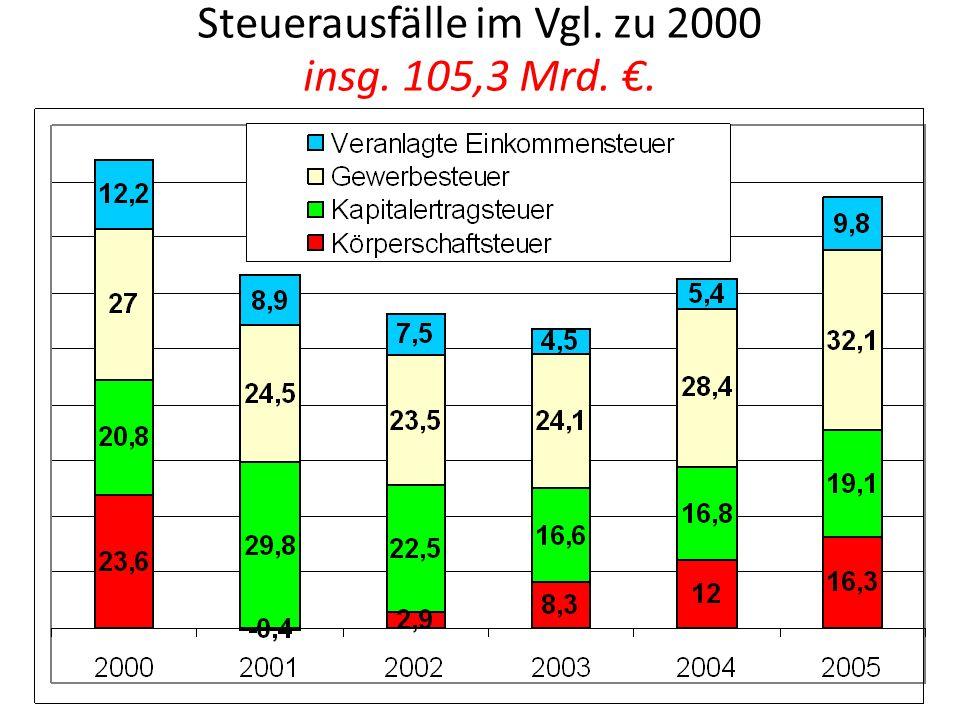 Steuerausfälle im Vgl. zu 2000 insg. 105,3 Mrd..