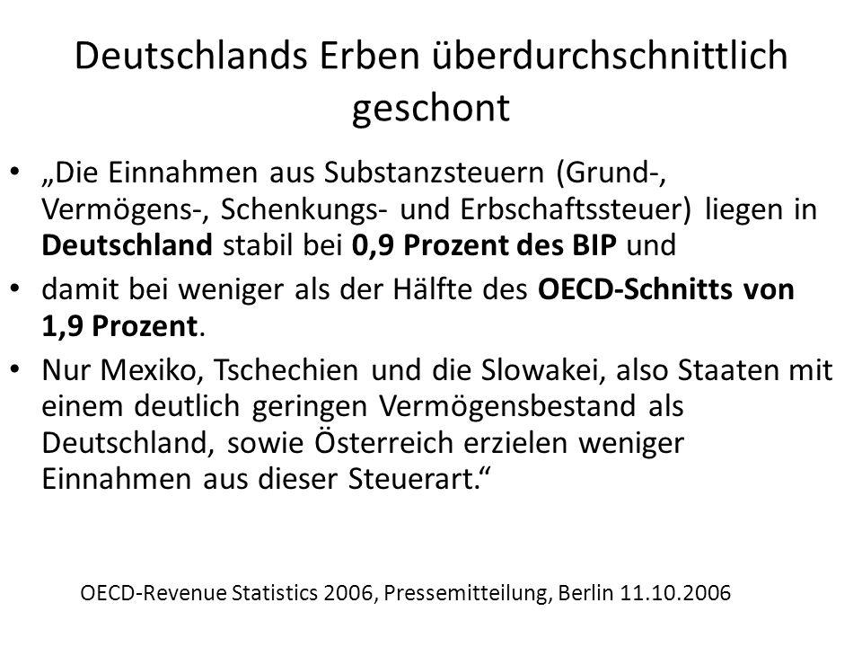 Deutschlands Erben überdurchschnittlich geschont Die Einnahmen aus Substanzsteuern (Grund-, Vermögens-, Schenkungs- und Erbschaftssteuer) liegen in De