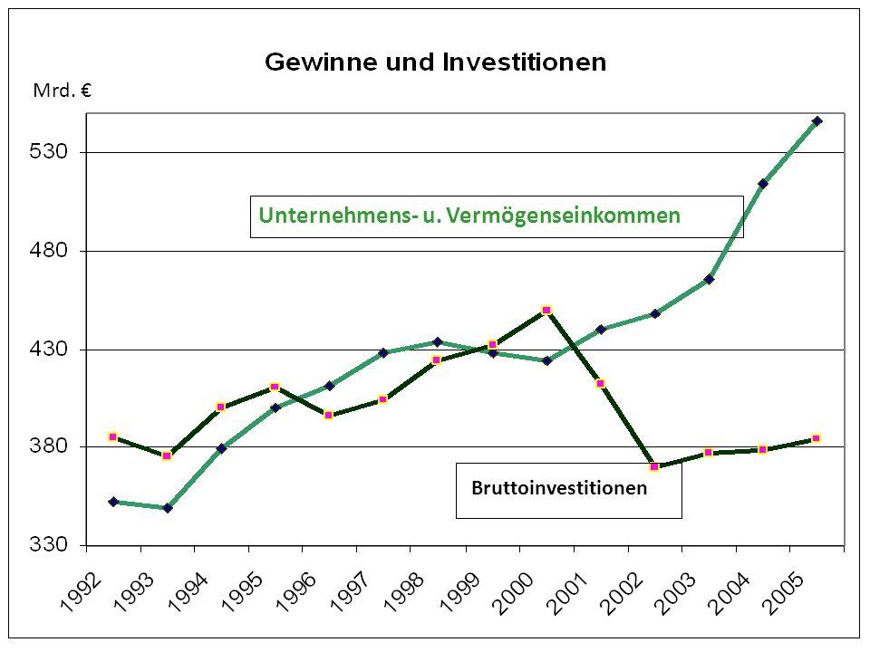 Unternehmens- u. Vermögenseinkommen Bruttoinvestitionen Mrd.