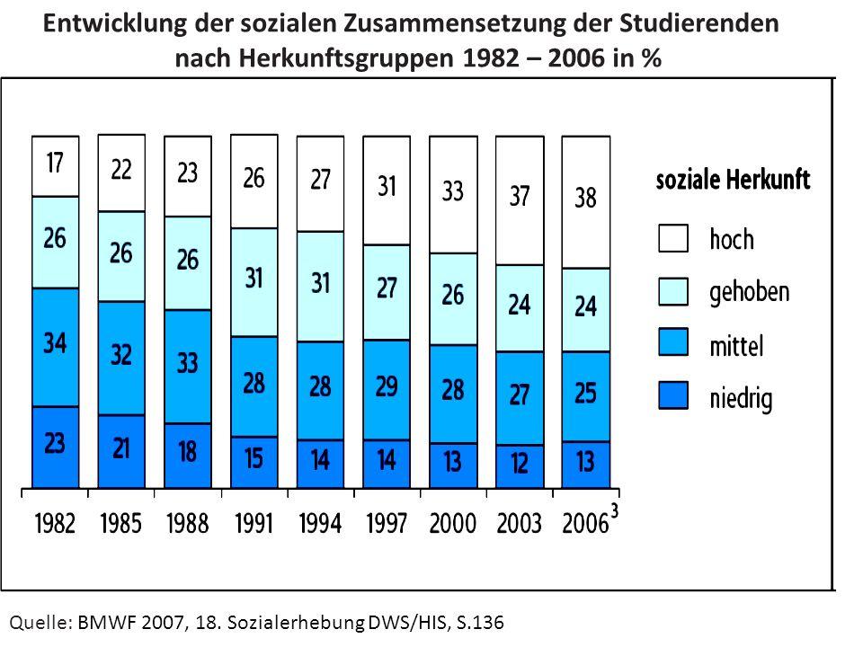 Entwicklung der sozialen Zusammensetzung der Studierenden nach Herkunftsgruppen 1982 – 2006 in % Quelle: BMWF 2007, 18. Sozialerhebung DWS/HIS, S.136