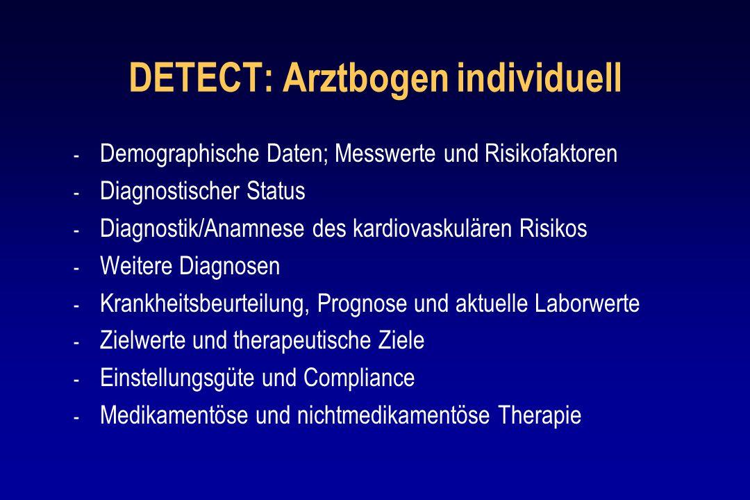 DETECT: Arztbogen individuell - Demographische Daten; Messwerte und Risikofaktoren - Diagnostischer Status - Diagnostik/Anamnese des kardiovaskulären