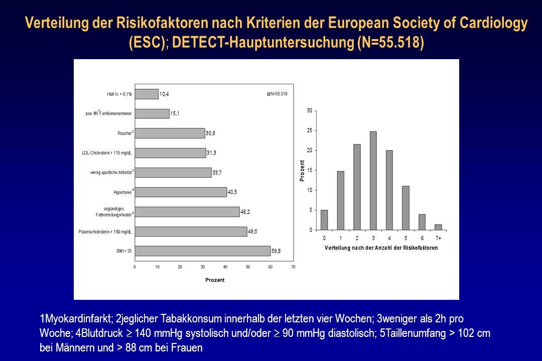 Verteilung der Risikofaktoren nach Kriterien der European Society of Cardiology (ESC) ; DETECT-Hauptuntersuchung (N=55.518) 1Myokardinfarkt; 2jegliche