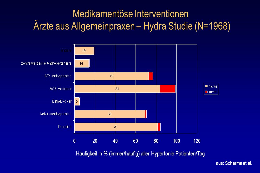 Medikamentöse Interventionen Ärzte aus Allgemeinpraxen – Hydra Studie (N=1968) Häufigkeit in % (immer/häufig) aller Hypertonie Patienten/Tag aus: Scha