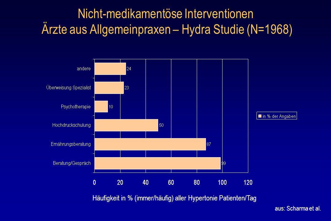 Nicht-medikamentöse Interventionen Ärzte aus Allgemeinpraxen – Hydra Studie (N=1968) Häufigkeit in % (immer/häufig) aller Hypertonie Patienten/Tag aus