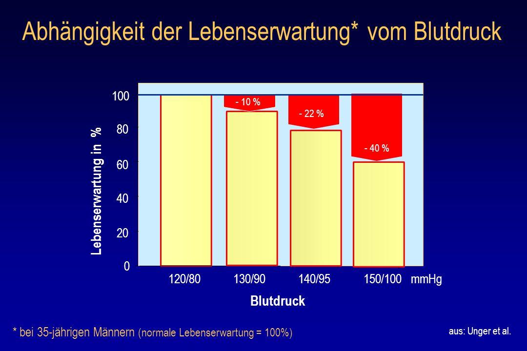 Abhängigkeit der Lebenserwartung* vom Blutdruck 0 20 40 60 80 Lebenserwartung in % 120/80130/90 100 140/95150/100 mmHg Blutdruck * bei 35-jährigen Män