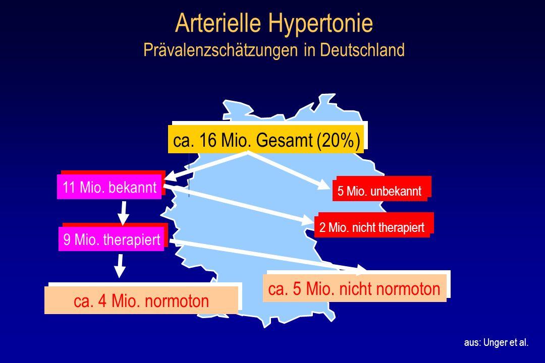 Arterielle Hypertonie Prävalenzschätzungen in Deutschland ca. 5 Mio. nicht normoton 2 Mio. nicht therapiert 5 Mio. unbekannt ca. 4 Mio. normoton 9 Mio