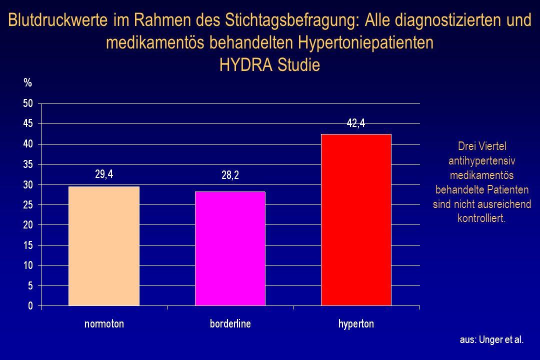 Blutdruckwerte im Rahmen des Stichtagsbefragung: Alle diagnostizierten und medikamentös behandelten Hypertoniepatienten HYDRA Studie Drei Viertel anti