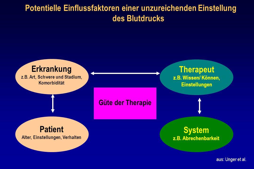 Erkrankung z.B. Art, Schwere und Stadium, Komorbidität Therapeut z.B. Wissen/ Können, Einstellungen System z.B. Abrechenbarkeit Güte der Therapie Pati