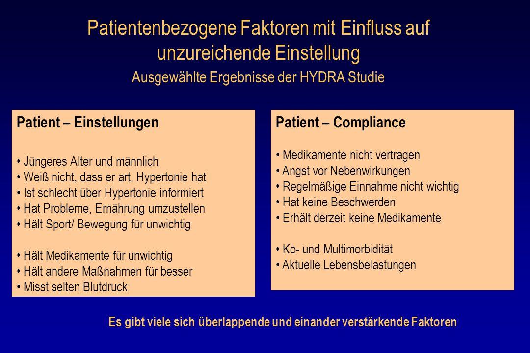 Patientenbezogene Faktoren mit Einfluss auf unzureichende Einstellung Ausgewählte Ergebnisse der HYDRA Studie Patient – Einstellungen Jüngeres Alter u