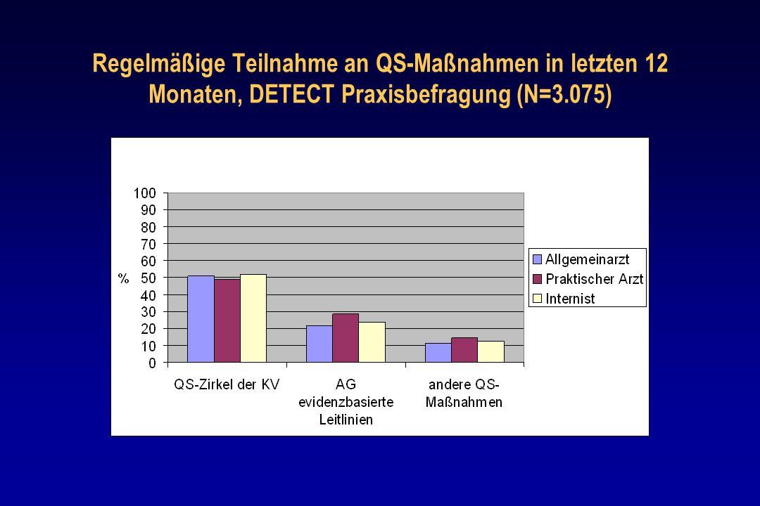 Regelmäßige Teilnahme an QS-Maßnahmen in letzten 12 Monaten, DETECT Praxisbefragung (N=3.075)