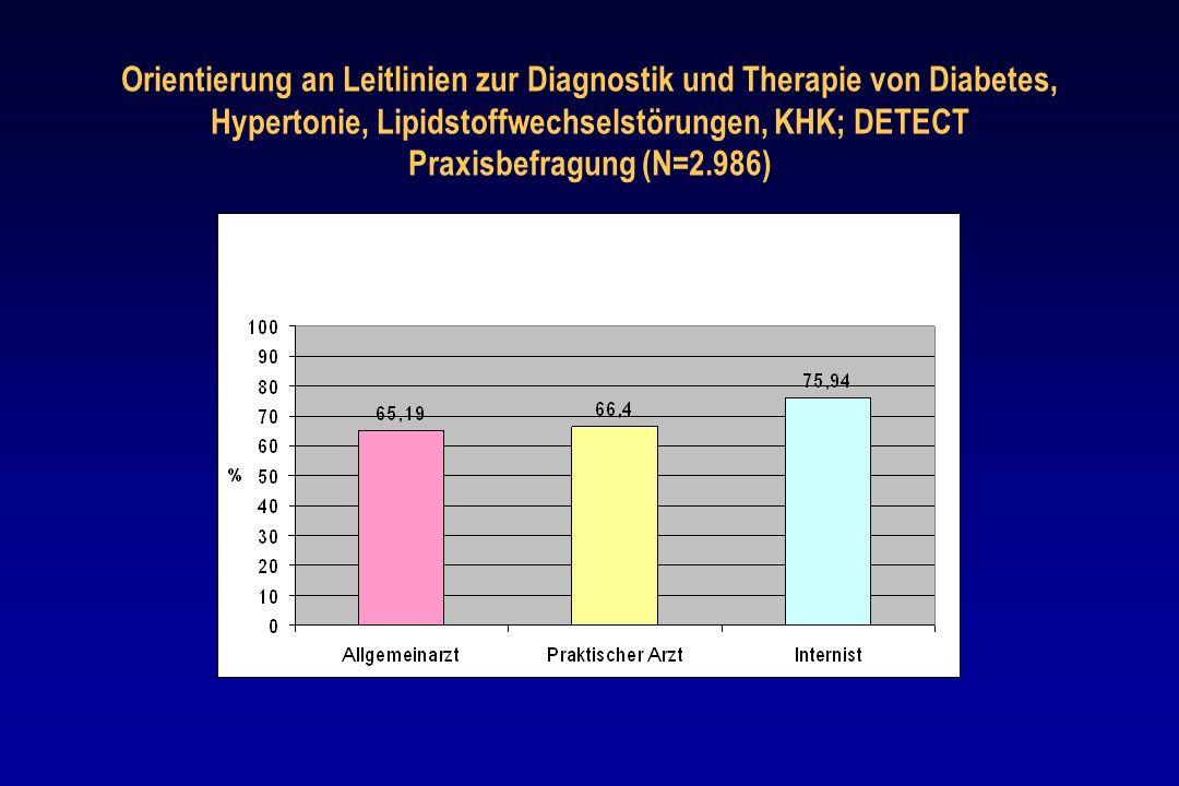 Orientierung an Leitlinien zur Diagnostik und Therapie von Diabetes, Hypertonie, Lipidstoffwechselstörungen, KHK; DETECT Praxisbefragung (N=2.986)