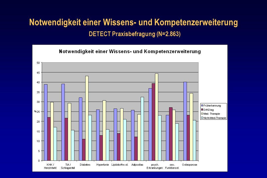 Notwendigkeit einer Wissens- und Kompetenzerweiterung DETECT Praxisbefragung (N=2.863)