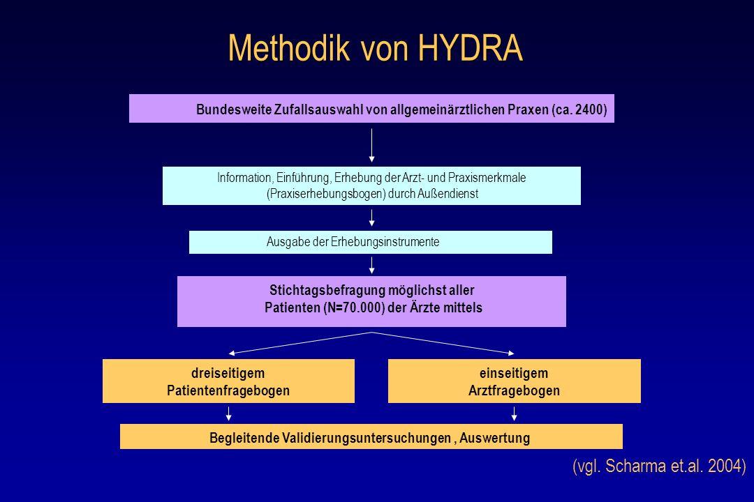 Arztbezogene Faktoren mit Einfluss auf unzureichende Einstellung Ausgewählte Ergebnisse der HYDRA Studie Arzt – Wissen/ Einstellung Geringe Kompetenz bzgl.