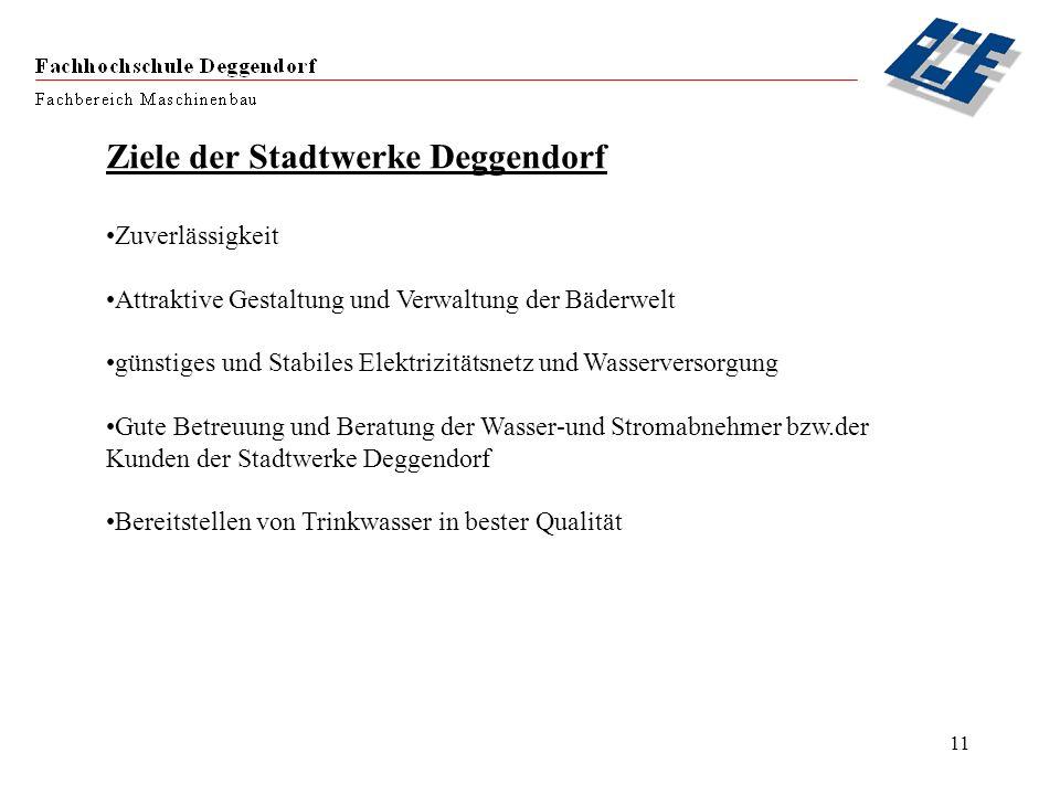 11 Ziele der Stadtwerke Deggendorf Zuverlässigkeit Attraktive Gestaltung und Verwaltung der Bäderwelt günstiges und Stabiles Elektrizitätsnetz und Was