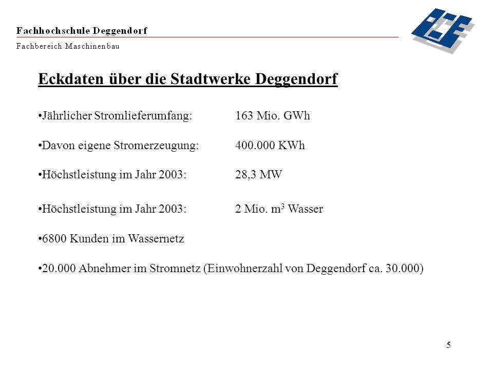 5 Eckdaten über die Stadtwerke Deggendorf Jährlicher Stromlieferumfang:163 Mio. GWh Davon eigene Stromerzeugung:400.000 KWh Höchstleistung im Jahr 200