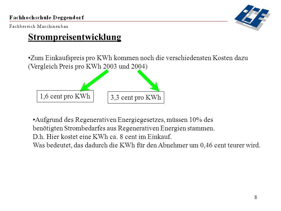 8 Strompreisentwicklung Zum Einkaufspreis pro KWh kommen noch die verschiedensten Kosten dazu (Vergleich Preis pro KWh 2003 und 2004) 1,6 cent pro KWh