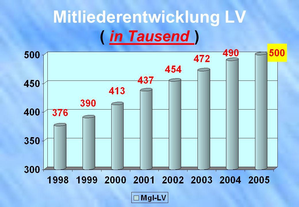 Mitliederentwicklung LV ( in Tausend )