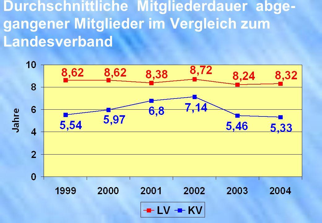 Durchschnittliche Mitgliederdauer abge- gangener Mitglieder im Vergleich zum Landesverband