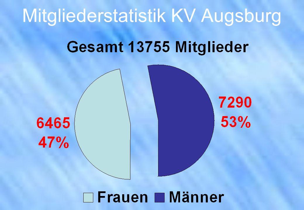 Mitgliederstatistik KV Augsburg